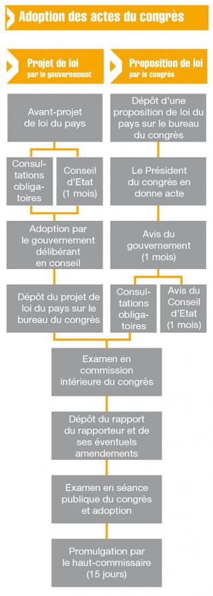 Adoption des actes du congrès