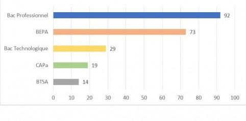 La répartition par type de diplôme des 227 candidats qui ont présenté un examen agricole en 2018.