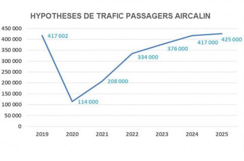 Les hypothèses de reprise d'activité retenues par Aircalin sont conformes aux prévisions des experts internationaux